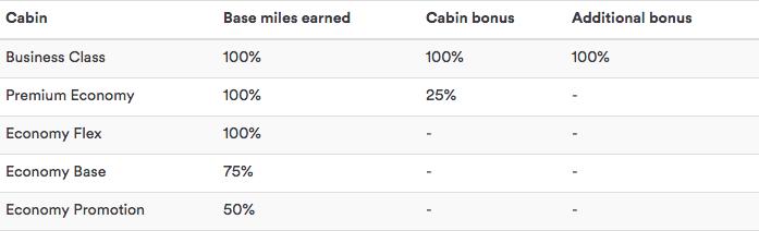 Alaska Airlines MileagePlan Condor Earn
