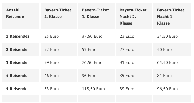 Bahn Bayern Ticket Preise