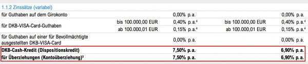 DKB Zinssätze