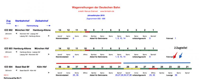 Fernbahn Wagenreihung
