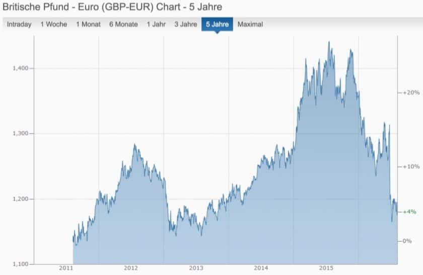 Finanzen.net Pfund-Euro