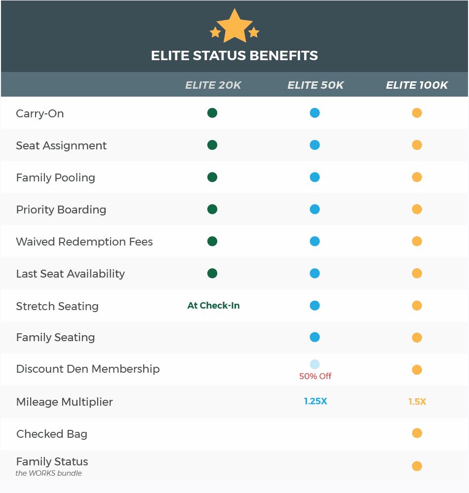 Frontier Status Vorteile
