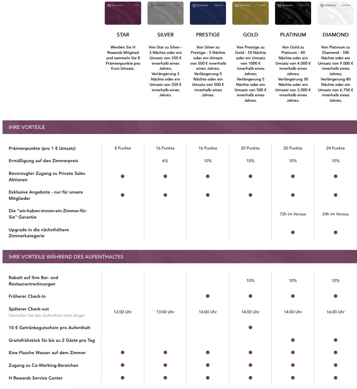 H Rewards Status Vorteile
