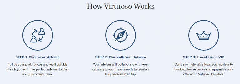 How it works Virtuoso
