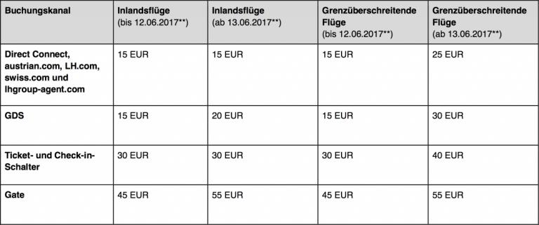 Lufthansa Gepackgebühren Juni 2017