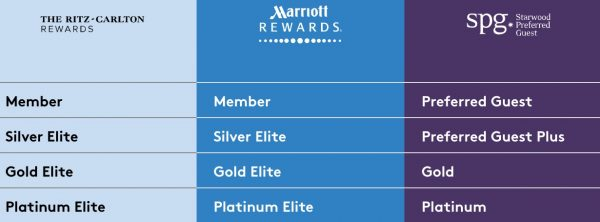 Marriott Starwood Status Match
