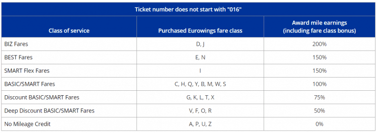 Mileage Plus Eurowings Sammeltabelle