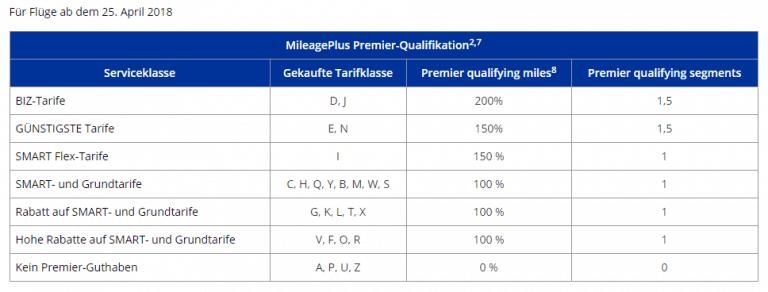 Mileage Plus PQM Eurowings Sammeltabelle