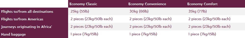 QR Gepaeck Economy
