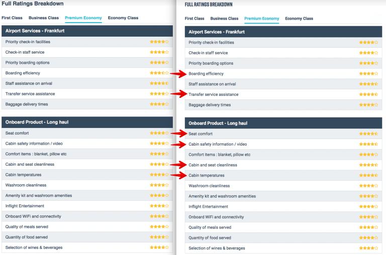 Skytrax Lufthansa Premium Economy Veraenderungen