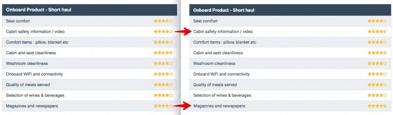 Skytrax Lufthansa Short haul Business Veränderungen
