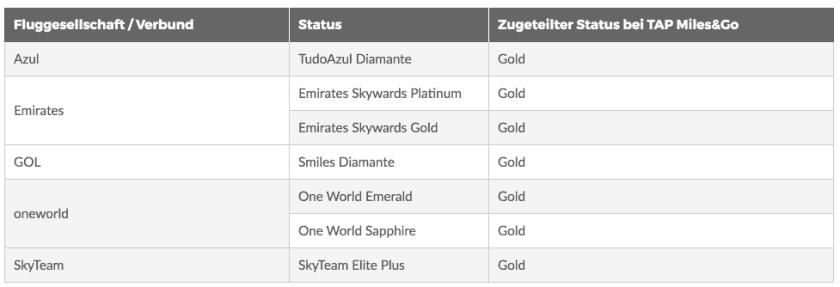 TAP Challenge Gold