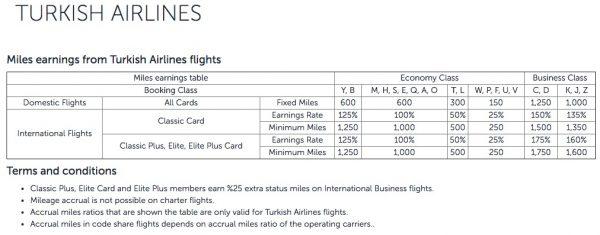 Turkish Airlines Miles&Smiles Meilen sammeln