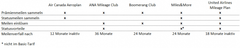Vergleichstabelle Eurowings Programme