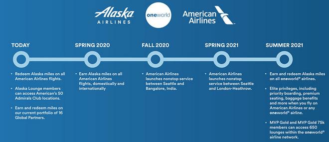 Alaska AirlinesPhasen
