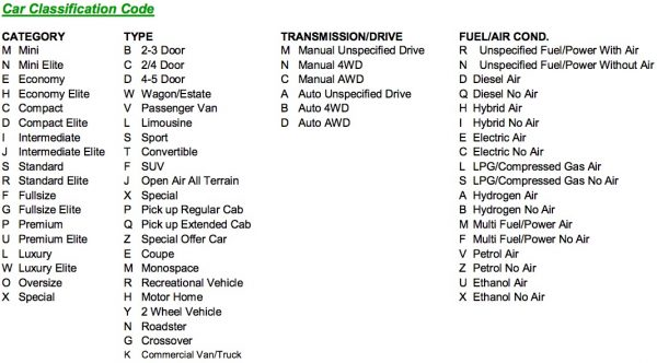 Mietwagenklassifizierung