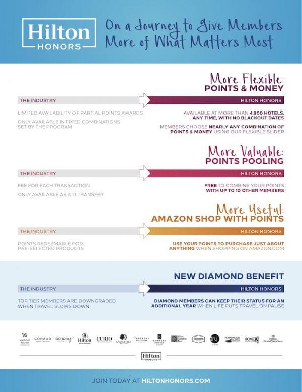Hilton Honors Infografik
