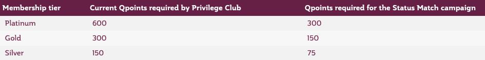 Qatar Status Match